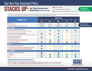 Texas Homeowners Insurance Comparison Chart