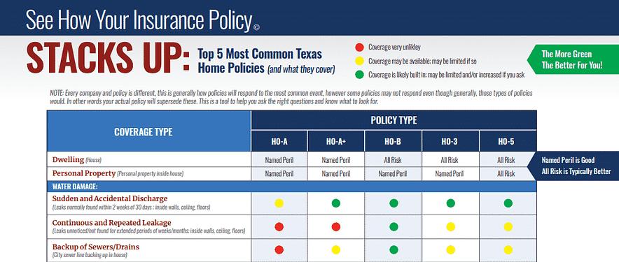 Texas Home Insurance Comparison
